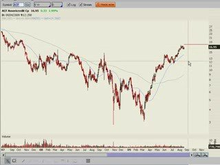 Stock Trading, Day Trading, Candlesticks, Technical Analysis