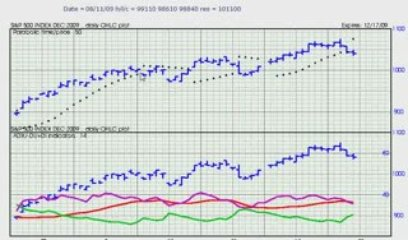 Parabolic Indicator Trading Lesson