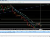 Analyse des Devises (Euro / Dollar)
