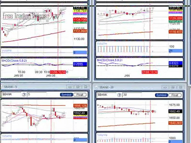 Jan. 09 10 Intra Day Technical Analysis for Day Traders