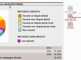 Présentation du logiciel Email-Cible - Gestion du tracking