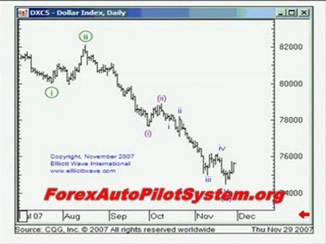 Best Forex Trading Strategies That Work !