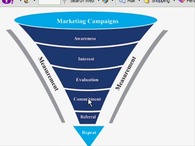 Best MLM Recruiting Tips- Marketing Sales Funnel