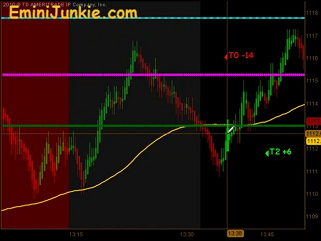 Learn How To Trading Emini Futures  from EminiJunkie May 19