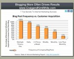 Guaranteed Increase in Subscriber Rate by Blogging