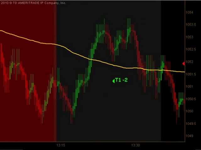 Learn How To Trade Emini Futures May 25 2010