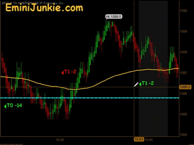 Learn How To Trading Emini Futures  from EminiJunkie May 26