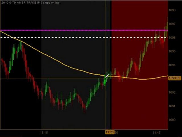 Day Trading Emini ES Futures May 28 2010
