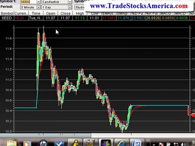 Profitable Trading Techniques