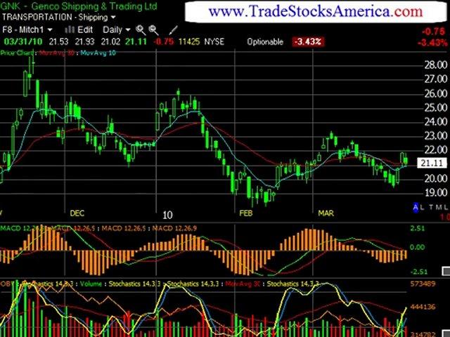 Online Day Trading Newsletter a
