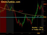 Learn How To Trading ES Futures  from EminiJunkie June 21