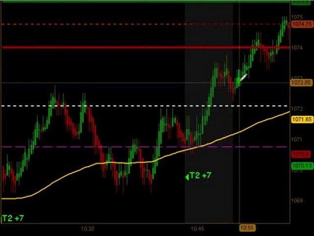 Day Trading Emini ES Futures June 28 2010