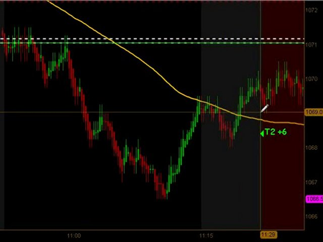 Learn How To Trade Emini Futures July 12 2010
