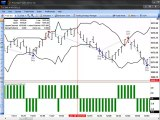 Day Trading Emini s&p 500 futures using Swing Strategy