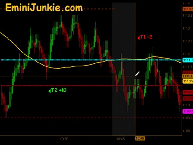 Learn How To Trading E-Mini Futures  from EminiJunkie July