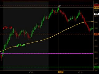 Learn How To Trade Emini Futures July 30 2010