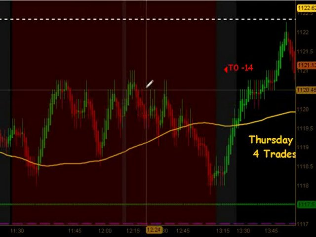 Learn How To Trade Emini Futures August  5 2010