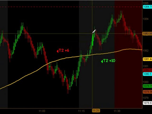 Learn How To Trade Emini Futures August 12 2010