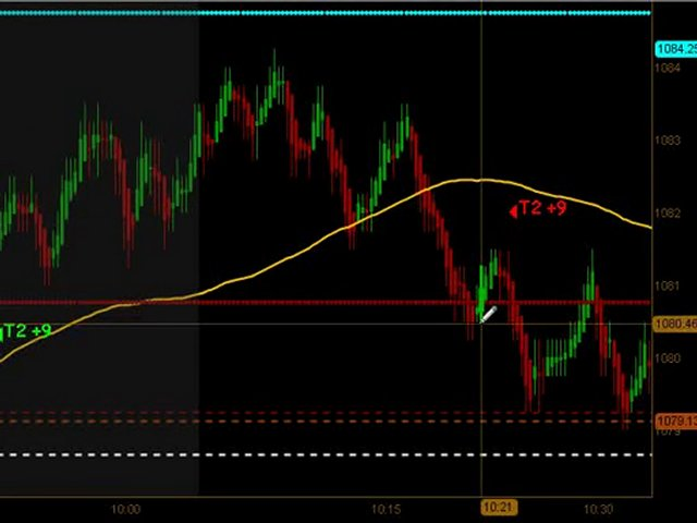 Learn How To Trade Emini Futures August 1 2010