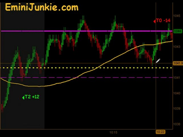 Learn How To Trading Emini Future from EminiJunkie August 25