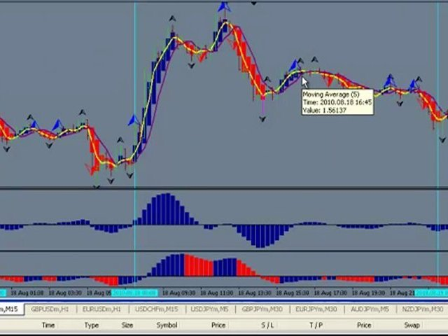 Learn To Trade Forex ,  trade with the proper tools