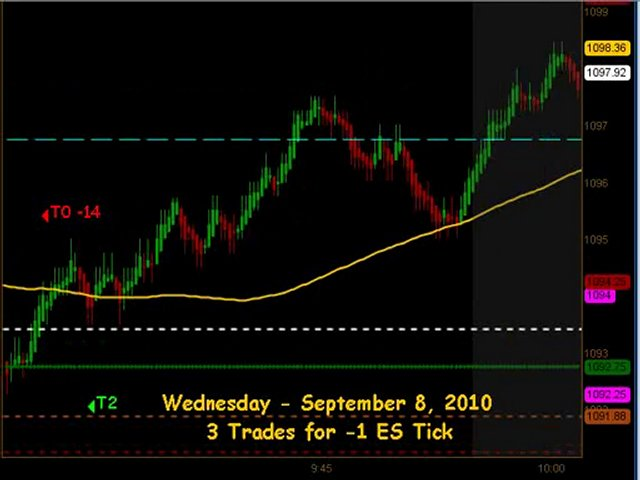 Learn How To Trade Emini Futures September 8 2010