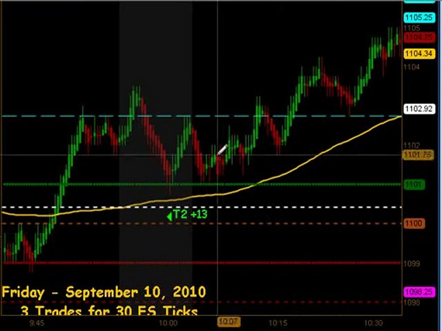 How To Trade Emini Futures September 10 2010