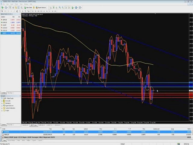 forex trading indicators webinar pt7