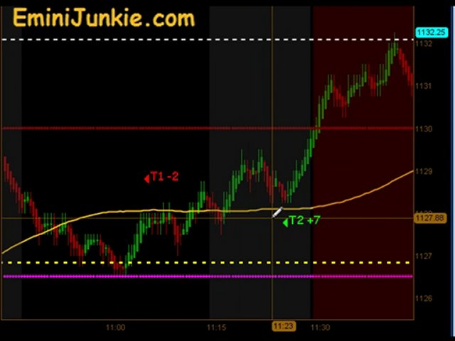 Learn How To Trading S&P Futures from EminiJunkie September