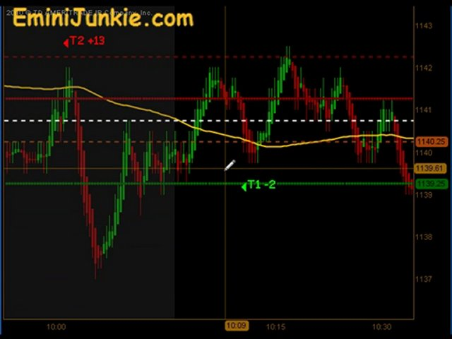 Learn How To Trading Emini Future from EminiJunkie October 4