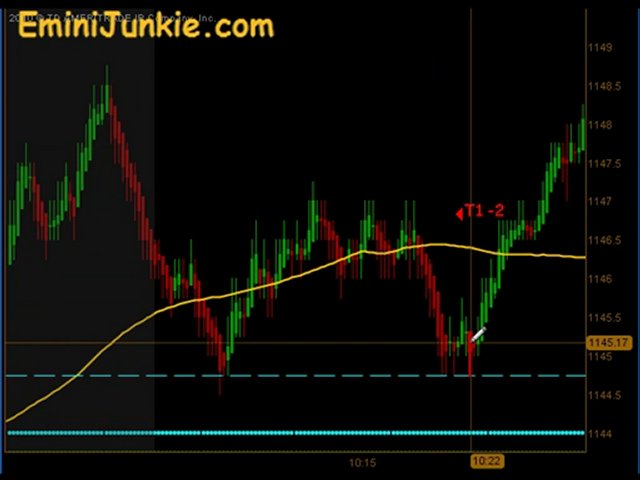 Learn How To Trading Emini Futures from EminiJunkie October