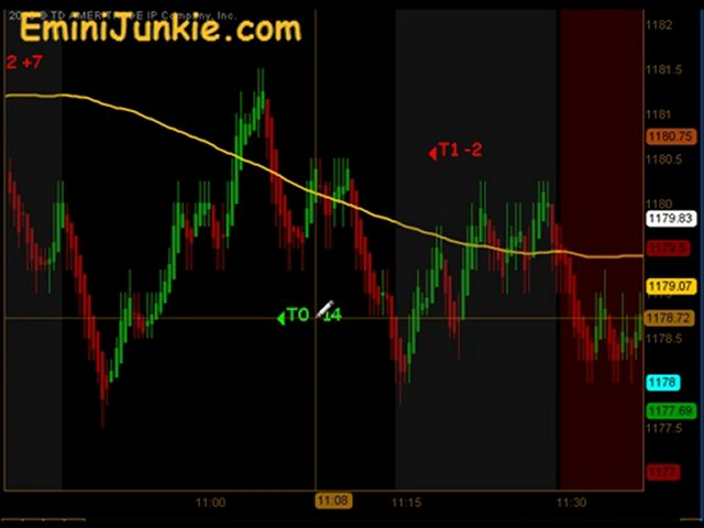 Learn How To Trading ES Future from EminiJunkie November 30