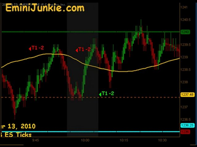 Learn How To Trade Emini Futures from EminiJunkie December