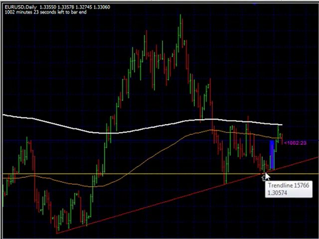 Forex Trading System 101 – Trading Against Forex!