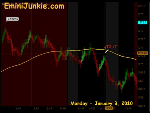 Learn How To Trade ES Futures from EminiJunkie January 3
