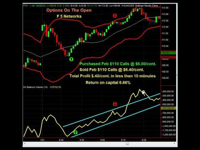 Great Trading Indicators = Great Profits