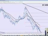 Analyse Technique FOREX sur USD/CHF du 07/02/10