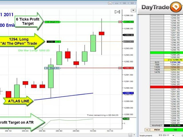 sp500 Emini Day Trading Price Action Results how