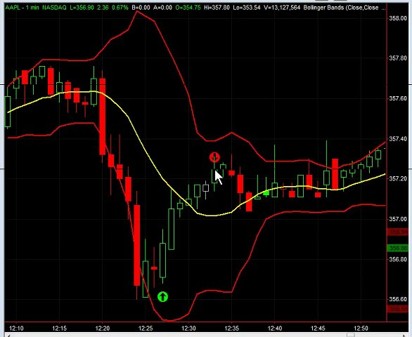 Option Day Trading & Swing Trading On Select Stocks