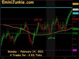 Learn How To Trading ES Futures from EminiJunkie February 14