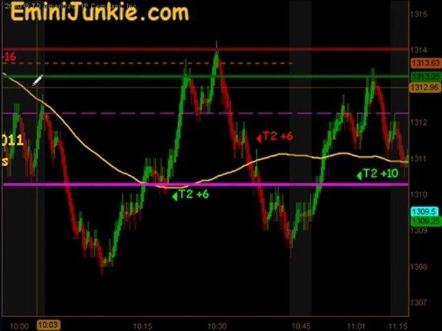 Learn How To Trade Emini Futures from EminiJunkie February