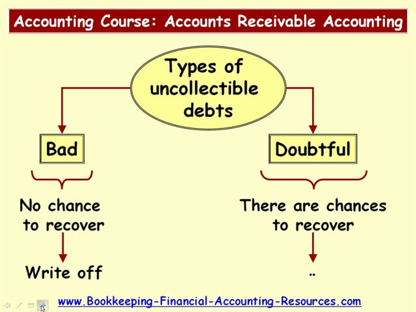 Accounting Course Accounts Receivable Accounting