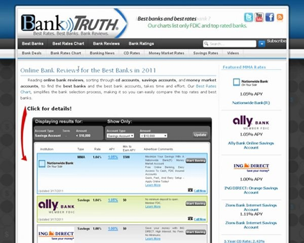Ally Bank Review - Best or Worst Bank
