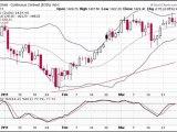 Formation bourse : la semaine boursière du 28/03 au1/04/2011