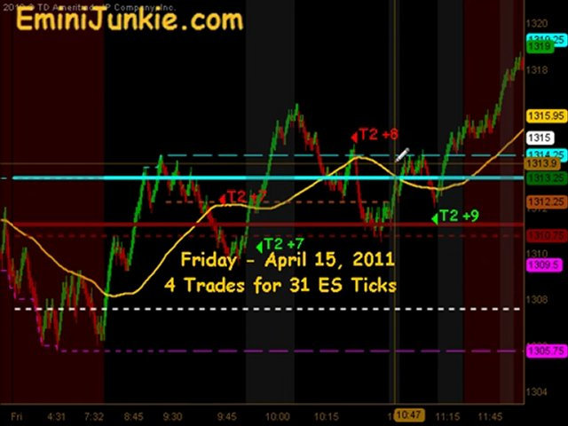 Learn How To Trading ES Futures from EminiJunkie April 15