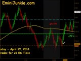 Learn How To Trade ES Futures from EminiJunkie April 19 2011