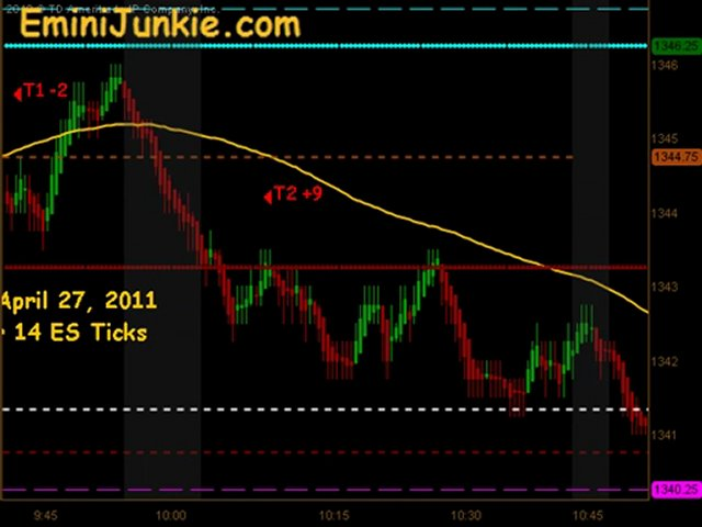 Learn How To Trade Emini Futures April 27 2011
