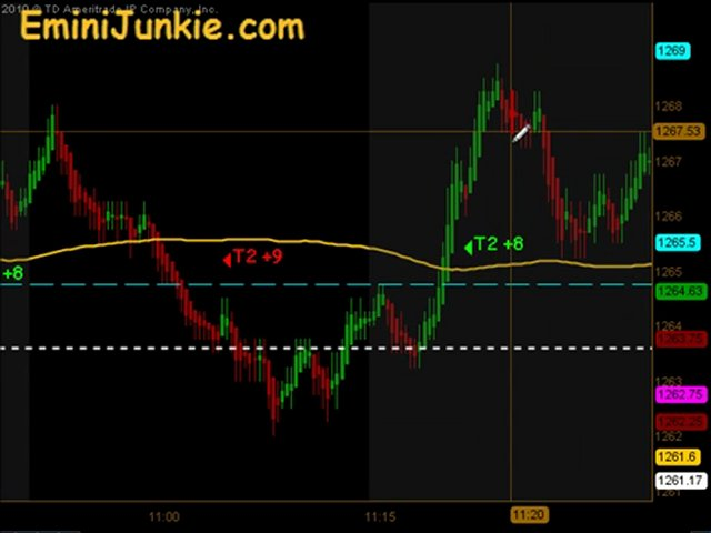 Learn How To Trading Emini Futures from EminiJunkie June 16