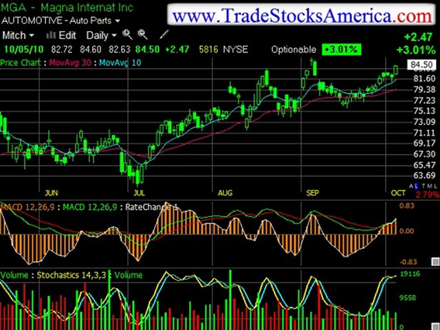 Learn Stock Trading Options