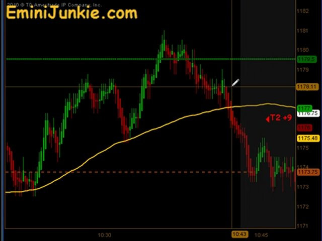 Learn How To Trading Emini Futures from EminiJunkie August